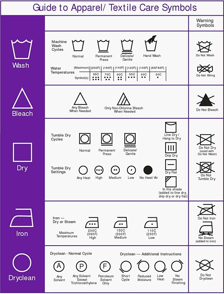 Washing Symbols Explained Bio Home By Lam Soon